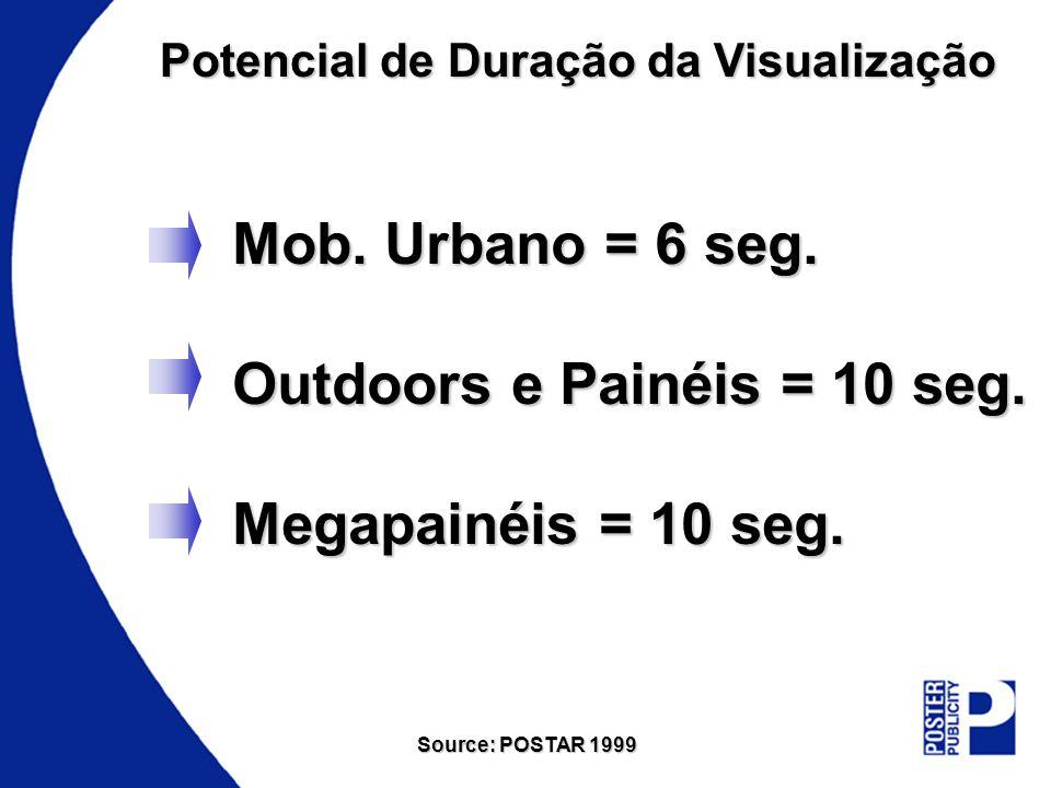 Potencial de Duração da Visualização Mob. Urbano = 6 seg. Outdoors e Painéis = 10 seg. Megapainéis = 10 seg. Source: POSTAR 1999