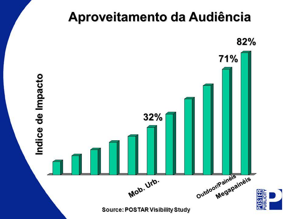 Indice de Impacto 32% 71% 82% Aproveitamento da Audiência Mob. Urb. Outdoor/Painéis Megapainéis Source: POSTAR Visibility Study