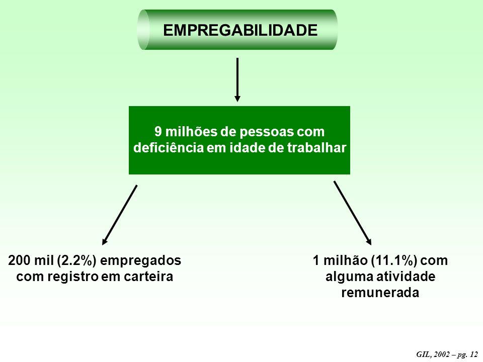 EDUCAÇÃO NO BRASIL Situação escolar das pessoas com deficiência Ano 2000 280 mil alunos com deficiência no E.F. 300 mil em classe regular 18.200 escol