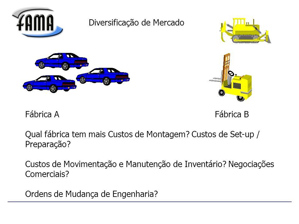 Diversificação de Mercado Fábrica A Fábrica B Qual fábrica tem mais Custos de Montagem.