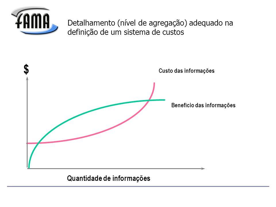 Custo das informações $ Benefício das informações Quantidade de informações Detalhamento (nível de agregação) adequado na definição de um sistema de custos