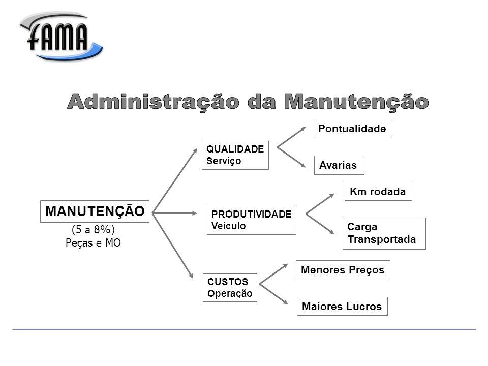 MANUTENÇÃO QUALIDADE Serviço Pontualidade Avarias PRODUTIVIDADE Veículo Km rodada Carga Transportada CUSTOS Operação Menores Preços Maiores Lucros (5 a 8%) Peças e MO