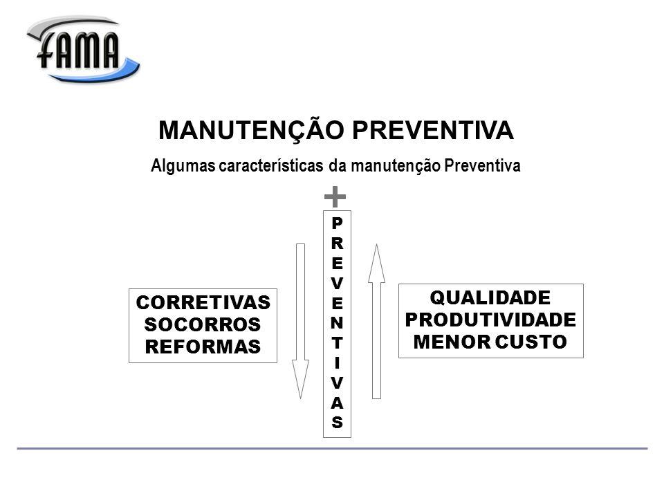 MANUTENÇÃO PREVENTIVA Algumas características da manutenção Preventiva CORRETIVAS SOCORROS REFORMAS PREVENTIVASPREVENTIVAS QUALIDADE PRODUTIVIDADE MENOR CUSTO
