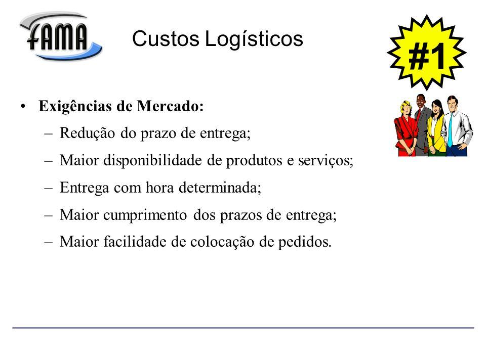 Exigências de Mercado: –Redução do prazo de entrega; –Maior disponibilidade de produtos e serviços; –Entrega com hora determinada; –Maior cumprimento dos prazos de entrega; –Maior facilidade de colocação de pedidos.