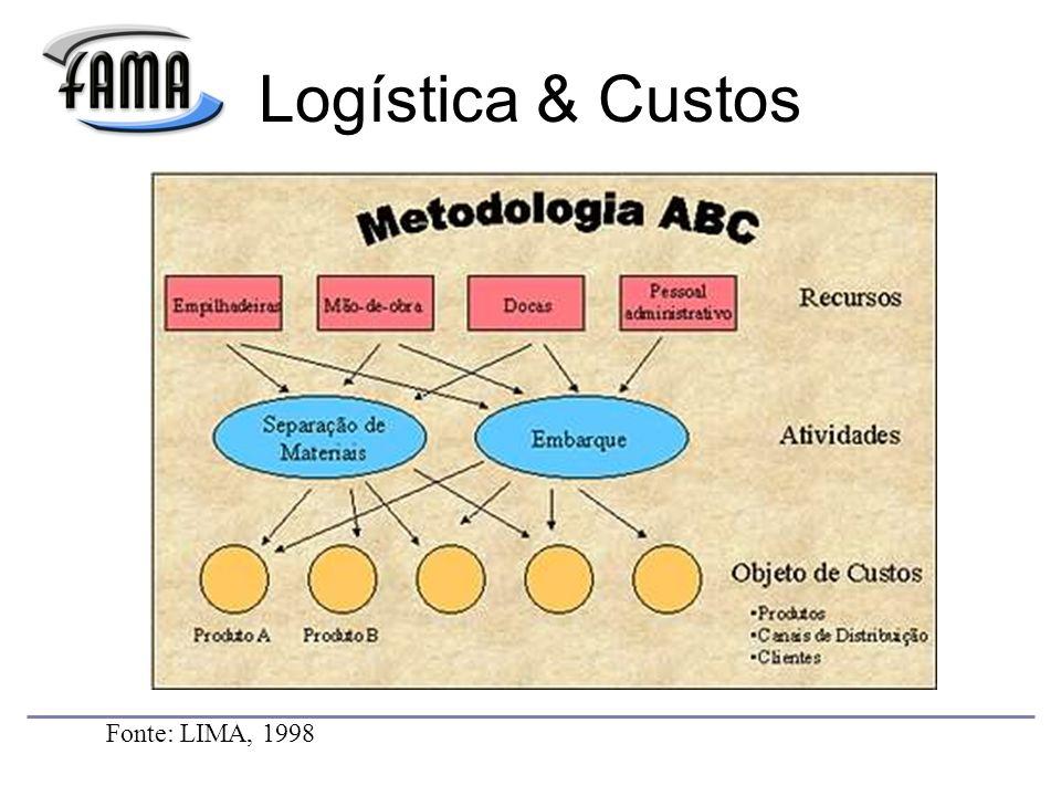 Logística & Custos Fonte: LIMA, 1998