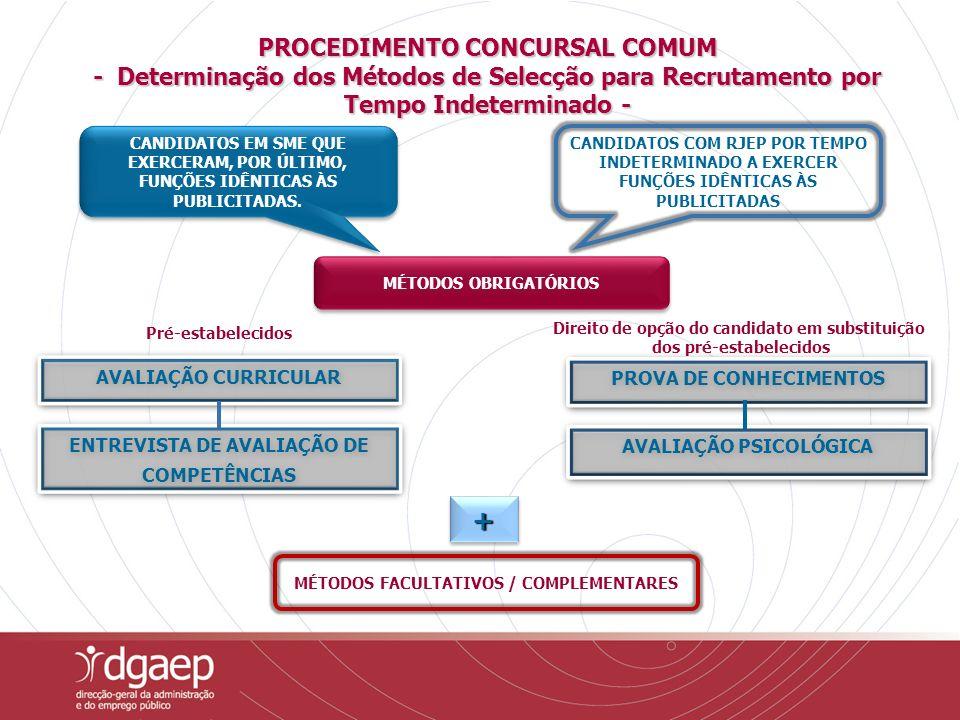 PROCEDIMENTO CONCURSAL COMUM - Determinação dos Métodos de Selecção para Recrutamento por Tempo Indeterminado - CANDIDATOS EM SME QUE EXERCERAM, POR ÚLTIMO, FUNÇÕES IDÊNTICAS ÀS PUBLICITADAS.