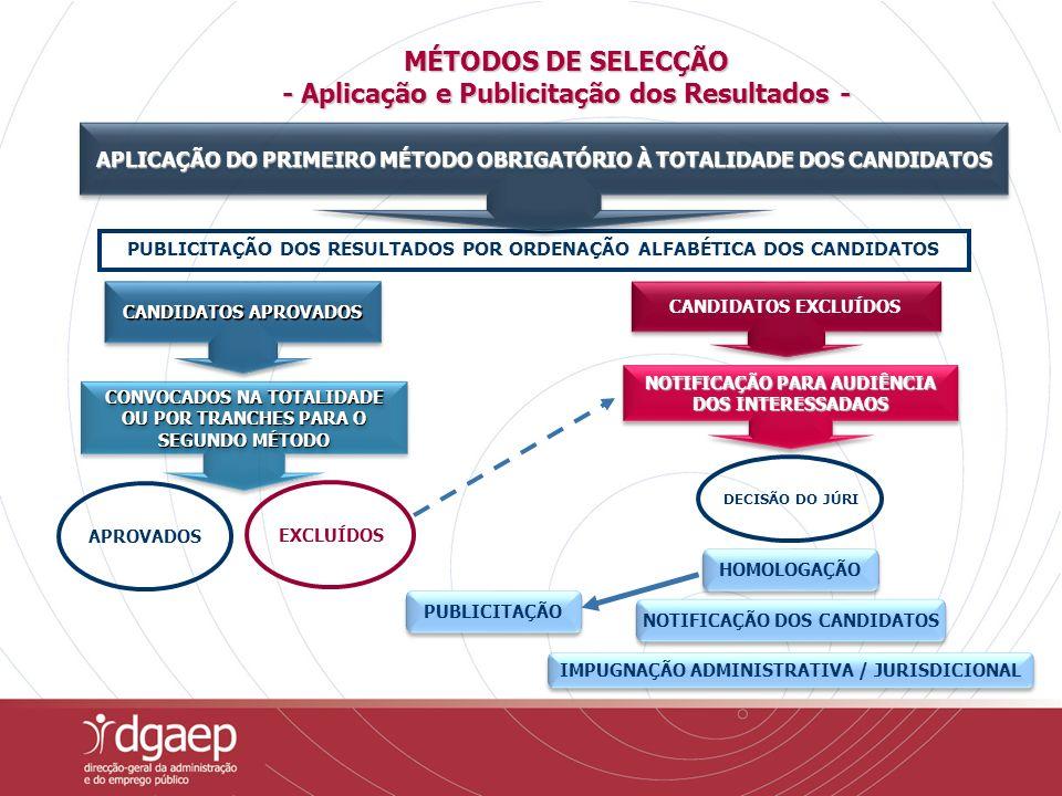 PUBLICITAÇÃO DOS RESULTADOS POR ORDENAÇÃO ALFABÉTICA DOS CANDIDATOS APLICAÇÃO DO PRIMEIRO MÉTODO OBRIGATÓRIO À TOTALIDADE DOS CANDIDATOS CONVOCADOS NA