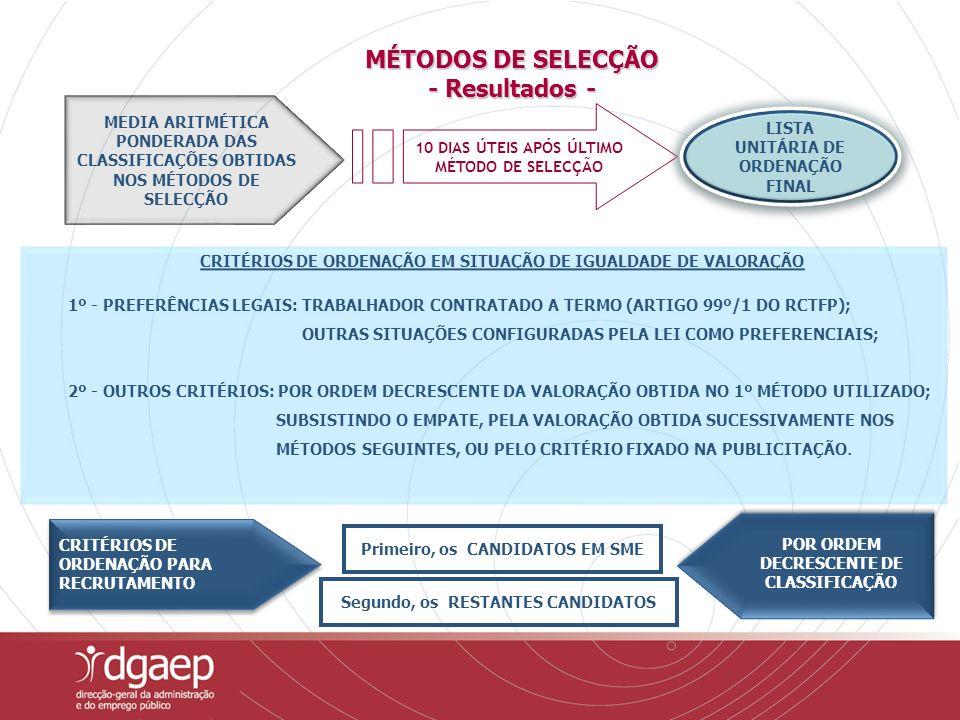 CRITÉRIOS DE ORDENAÇÃO EM SITUAÇÃO DE IGUALDADE DE VALORAÇÃO 1º - PREFERÊNCIAS LEGAIS: TRABALHADOR CONTRATADO A TERMO (ARTIGO 99º/1 DO RCTFP); OUTRAS SITUAÇÕES CONFIGURADAS PELA LEI COMO PREFERENCIAIS; 2º - OUTROS CRITÉRIOS: POR ORDEM DECRESCENTE DA VALORAÇÃO OBTIDA NO 1º MÉTODO UTILIZADO; SUBSISTINDO O EMPATE, PELA VALORAÇÃO OBTIDA SUCESSIVAMENTE NOS MÉTODOS SEGUINTES, OU PELO CRITÉRIO FIXADO NA PUBLICITAÇÃO.