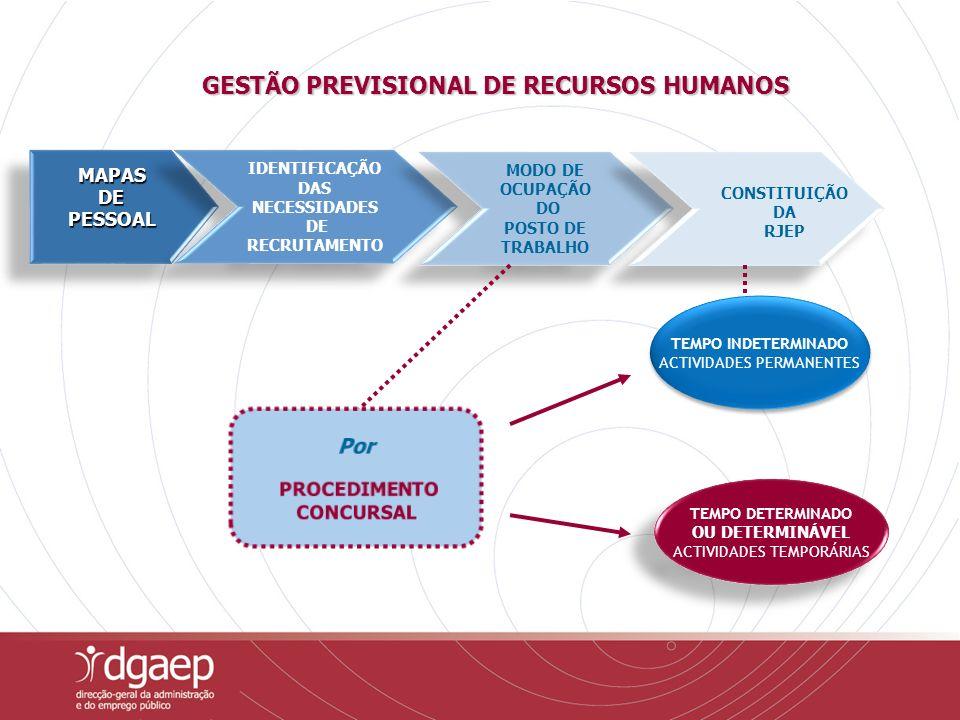 TEMPO INDETERMINADO ACTIVIDADES PERMANENTES TEMPO INDETERMINADO ACTIVIDADES PERMANENTES MAPAS DE DEPESSOALMAPAS PESSOAL IDENTIFICAÇÃO DAS NECESSIDADES DE RECRUTAMENTO IDENTIFICAÇÃO DAS NECESSIDADES DE RECRUTAMENTO MODO DE OCUPAÇÃO DO POSTO DE TRABALHO MODO DE OCUPAÇÃO DO POSTO DE TRABALHO CONSTITUIÇÃO DA RJEP CONSTITUIÇÃO DA RJEP TEMPO DETERMINADO OU DETERMINÁVEL ACTIVIDADES TEMPORÁRIAS TEMPO DETERMINADO OU DETERMINÁVEL ACTIVIDADES TEMPORÁRIAS GESTÃO PREVISIONAL DE RECURSOS HUMANOS