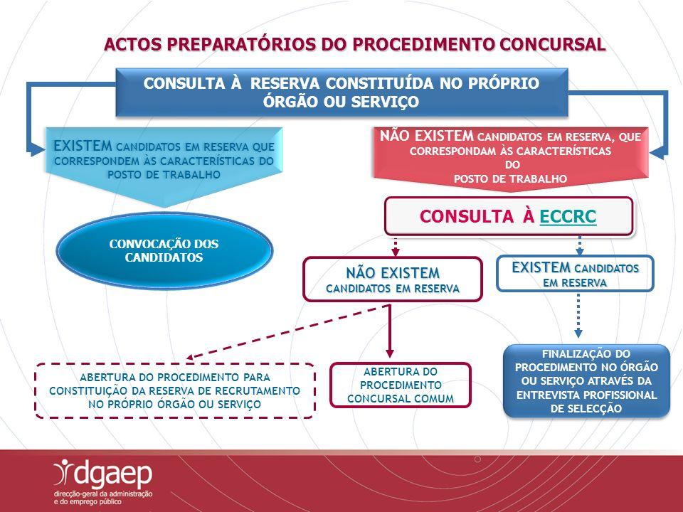 ENTREGA DA REALIZAÇÃO PARCIAL DO PROCEDIMENTO À ECCRC/OUTRAS ENTIDADES REALIZAÇÃO DO PROCEDIMENTO CONCURSAL NO ÓRGÃO OU SERVIÇO PUBLICITAÇÃO DO PROCEDIMENTO CONCURSAL COMUM DESIGNAÇÃO DE UM JÚRI NO ÓRGÃO OU SERVIÇO PROCEDIMENTO CONCURSAL COMUM DIRIGE A TRAMITAÇÃO DO PROCEDIMENTO CONCURSAL