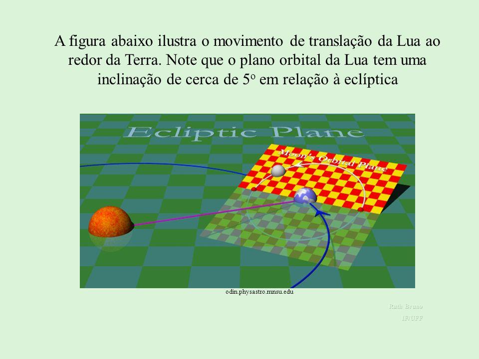 MOVIMENTOS DA LUA MOVIMENTOS DA LUA: Órbita elíptica de excentricidade e = 0,0549 (cerca de 3 vezes maior que a da Terra ao redor do Sol e 4,5 vezes menor que a de Plutão).