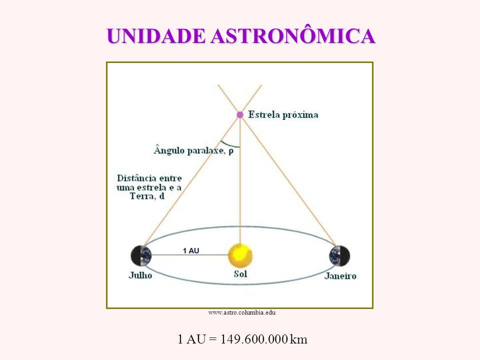 PLANETAS do SISTEMA SOLAR Terrestres: Mercúrio, Vênus, Terra e Marte Jovianos: Júpiter, Saturno, Urano e Netuno students.usm.maine.edu