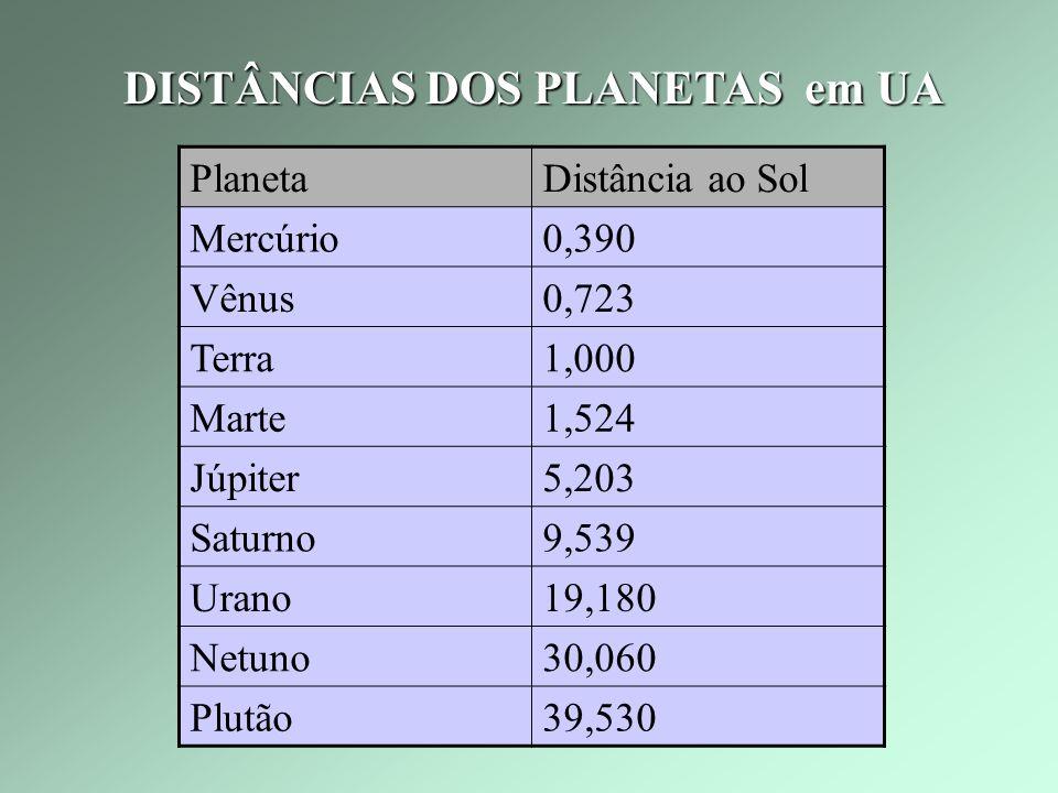 UNIDADE ASTRONÔMICA 1 AU = 149.600.000 km www.astro.columbia.edu