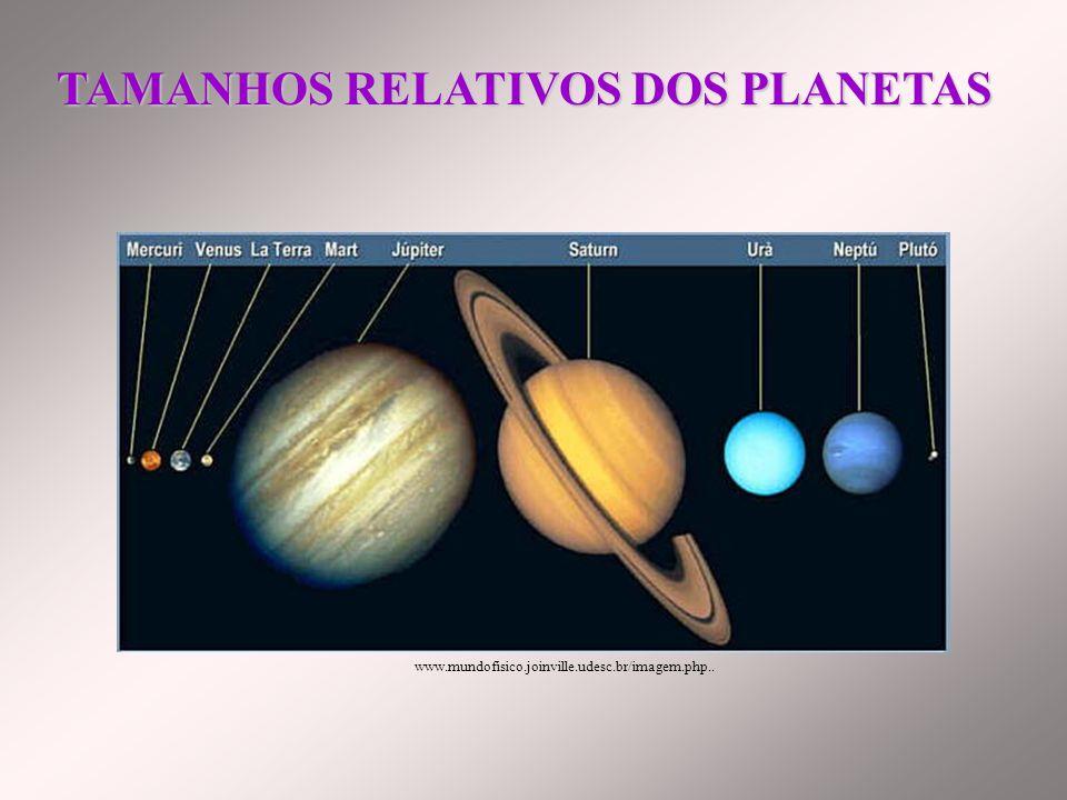PlanetaDistância ao Sol Mercúrio0,390 Vênus0,723 Terra1,000 Marte1,524 Júpiter5,203 Saturno9,539 Urano19,180 Netuno30,060 Plutão39,530 DISTÂNCIAS DOS PLANETAS em UA
