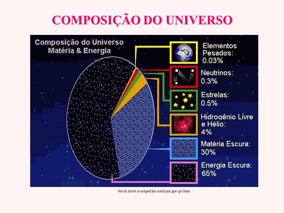 Nossa Localização no Universo www.astro.columbia.edu/