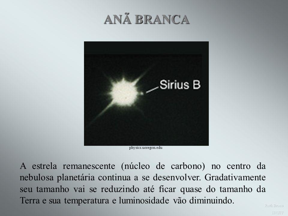 Aparência da nebulosa planetária Nebulosa do Anel em Lyra Nebulosa Helix A camada de gás em torno do núcleo é muito fina.