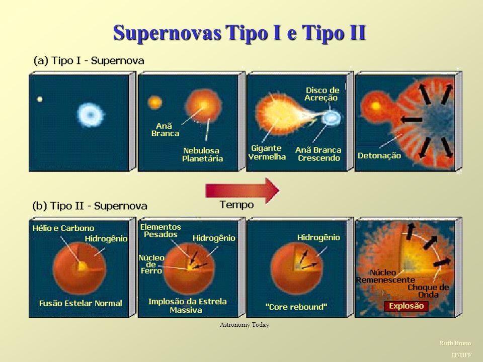 SUPERNOVA 1987A Em fevereiro de 1987, uma estrela na Grande Nuvem de Magalhães explodiu, liberando uma tremenda quantidade de gás, luz e neutrinos no espaço interestelar Astronomy Today