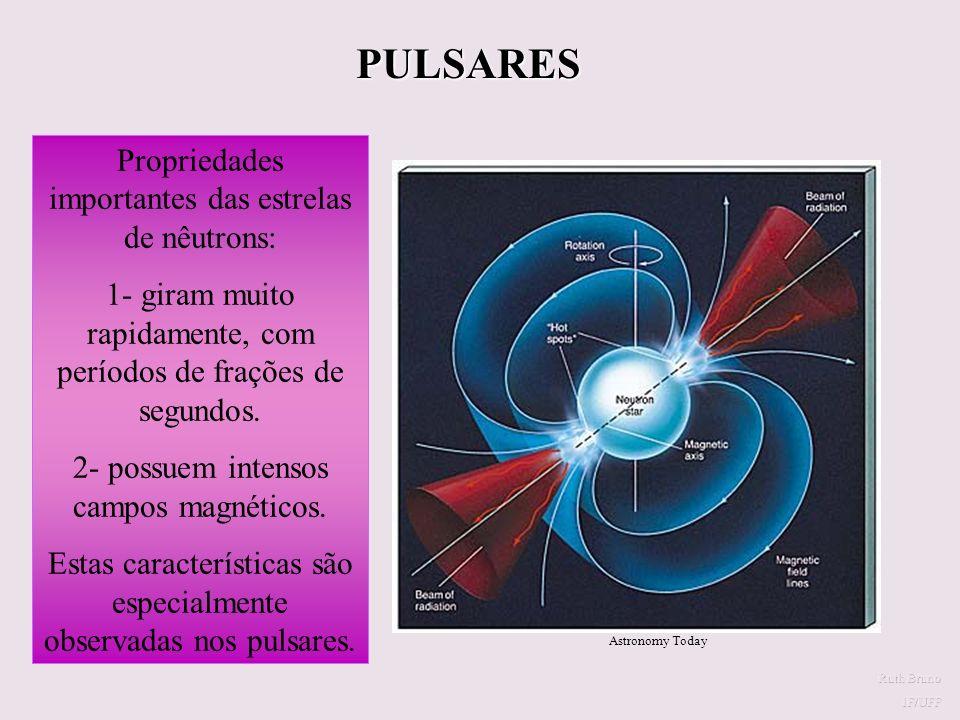 ESTRELAS DE NÊUTRONS O que resta da explosão de uma Supernova.