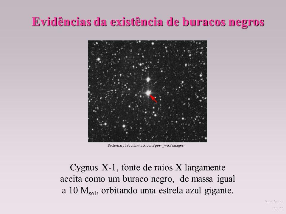 BURACOS NEGROS Se na explosão de uma Supernova a matéria que resta no núcleo for muito grande, a gravidade vencerá a radiação de uma vez para sempre e o núcleo central colapsará eternamente.
