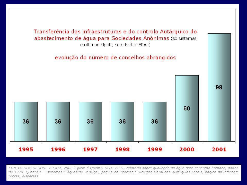 FONTES DOS DADOS: APDDA, 2002