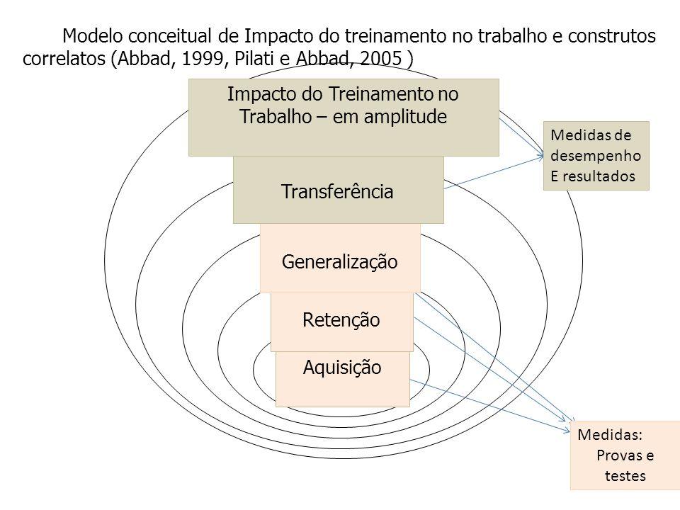 Modelo conceitual de Impacto do treinamento no trabalho e construtos correlatos (Abbad, 1999, Pilati e Abbad, 2005 ) Aquisição Retenção Generalização