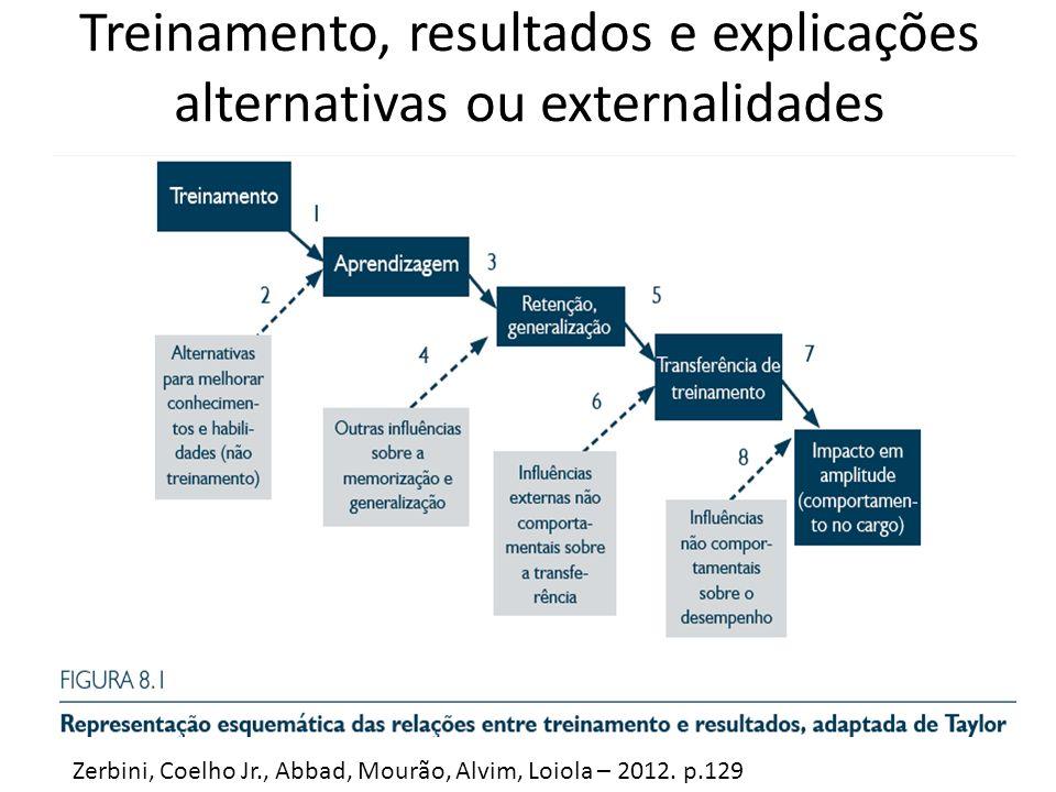 Treinamento, resultados e explicações alternativas ou externalidades Zerbini, Coelho Jr., Abbad, Mourão, Alvim, Loiola – 2012. p.129