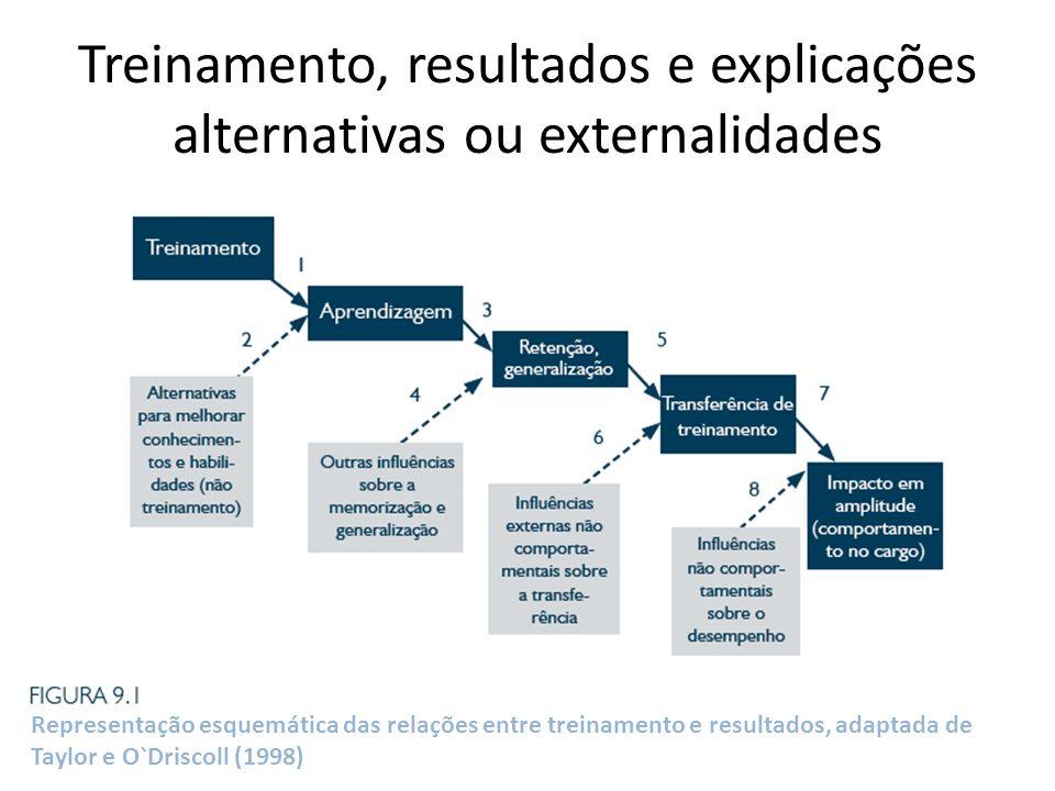 Treinamento, resultados e explicações alternativas ou externalidades Representação esquemática das relações entre treinamento e resultados, adaptada d