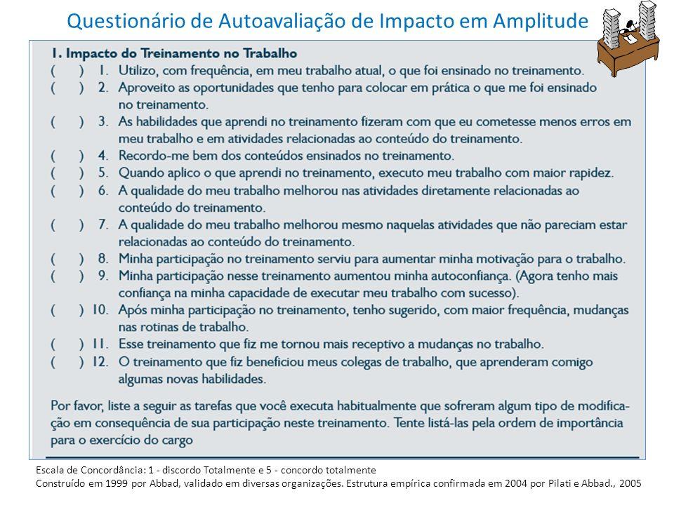 Questionário de Autoavaliação de Impacto em Amplitude Escala de Concordância: 1 - discordo Totalmente e 5 - concordo totalmente Construído em 1999 por