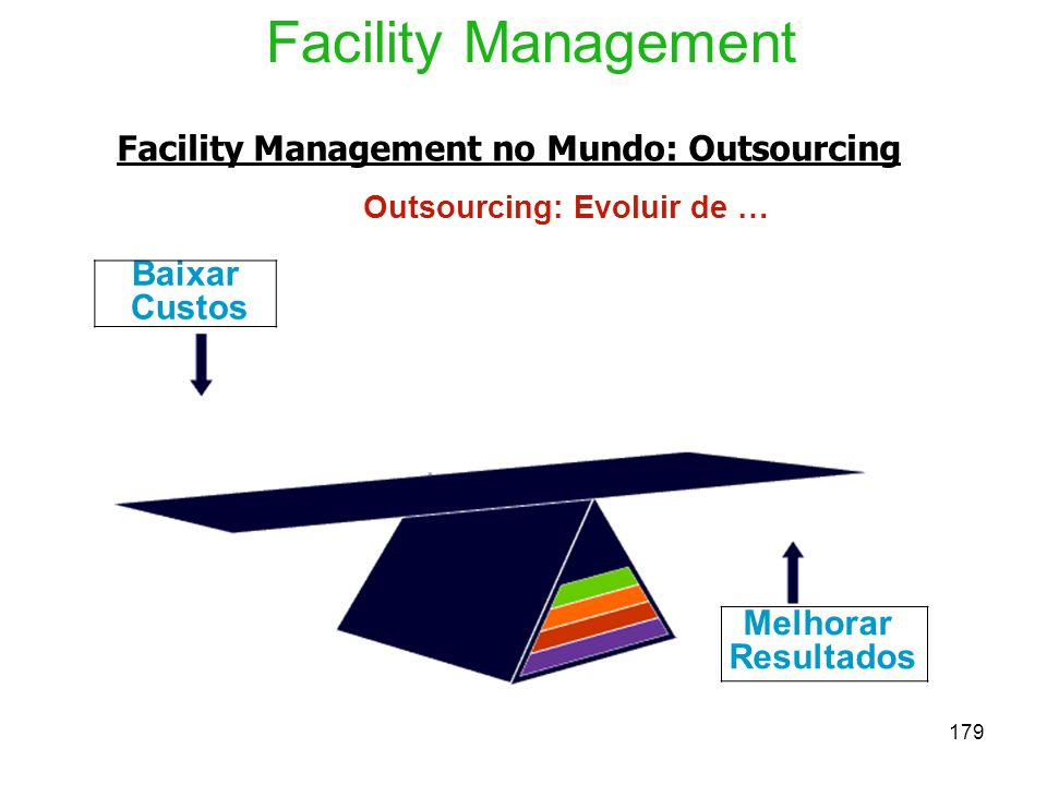 179 Facility Management no Mundo: Outsourcing Outsourcing: Evoluir de … Facility Management Baixar Custos Melhorar Resultados