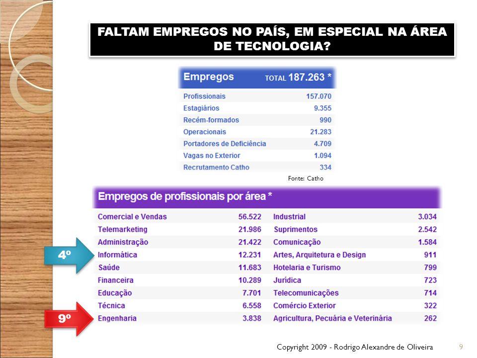 Copyright 2009 - Rodrigo Alexandre de Oliveira9 FALTAM EMPREGOS NO PAÍS, EM ESPECIAL NA ÁREA DE TECNOLOGIA? 4º 9º Fonte: Catho