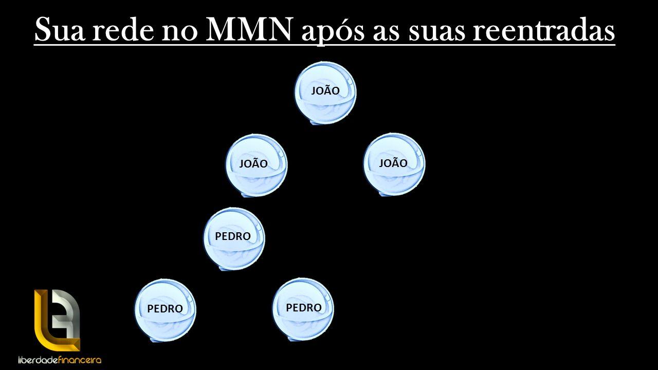 Sua rede no MMN após as suas reentradas JOÃO PEDRO
