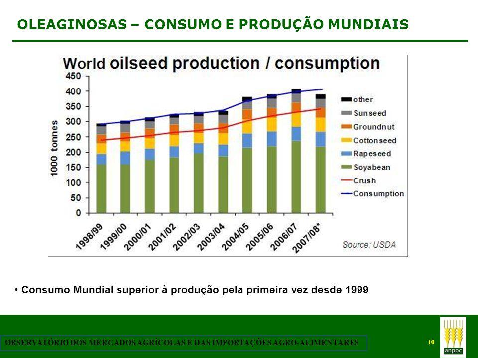 10 OBSERVATÓRIO DOS MERCADOS AGRÍCOLAS E DAS IMPORTAÇÕES AGRO-ALIMENTARES OLEAGINOSAS – CONSUMO E PRODUÇÃO MUNDIAIS Consumo Mundial superior à produçã