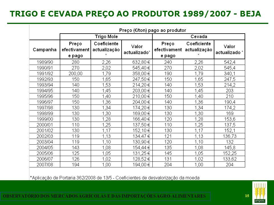 15 OBSERVATÓRIO DOS MERCADOS AGRÍCOLAS E DAS IMPORTAÇÕES AGRO-ALIMENTARES TRIGO E CEVADA PREÇO AO PRODUTOR 1989/2007 - BEJA