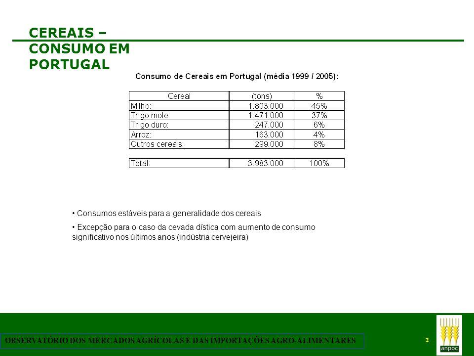 3 OBSERVATÓRIO DOS MERCADOS AGRÍCOLAS E DAS IMPORTAÇÕES AGRO-ALIMENTARES PRODUÇÃO NACIONAL DE CEREAIS Fonte: Ifap Actualmente Portugal produz cerca de 1Mton/ano que representa cerca de 25% das suas necessidades anuais.