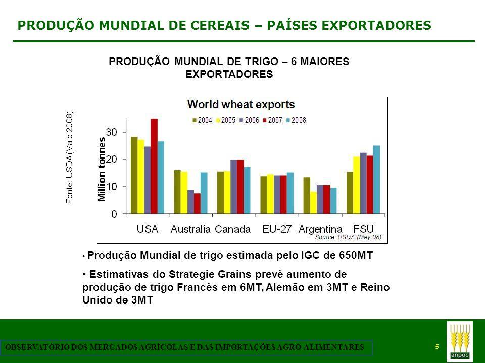 5 OBSERVATÓRIO DOS MERCADOS AGRÍCOLAS E DAS IMPORTAÇÕES AGRO-ALIMENTARES PRODUÇÃO MUNDIAL DE CEREAIS – PAÍSES EXPORTADORES Fonte: USDA (Maio 2008) PRO