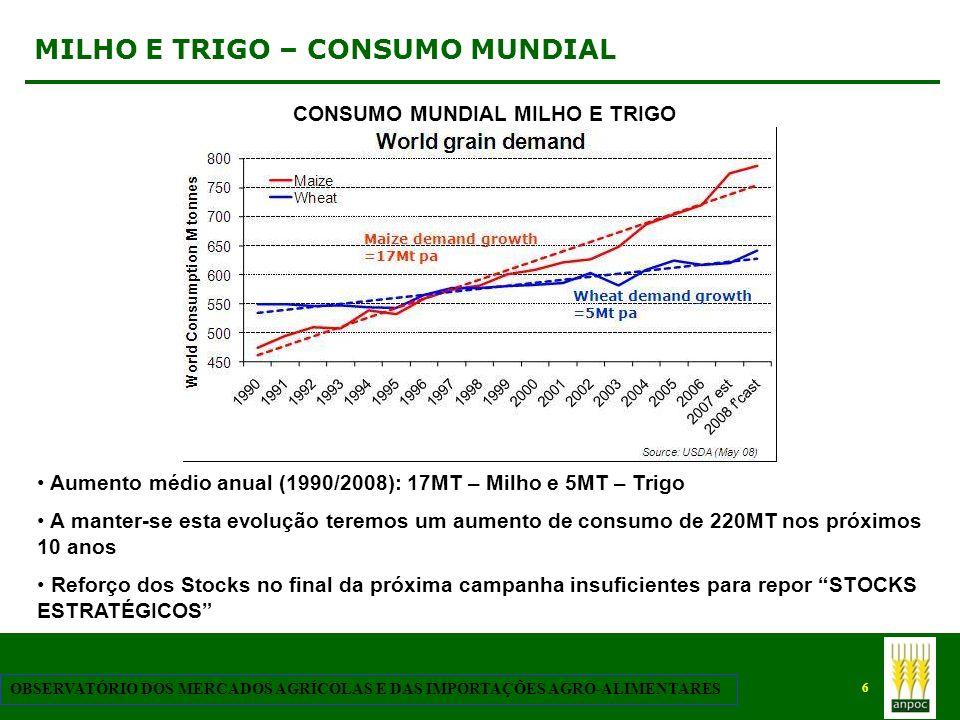 6 OBSERVATÓRIO DOS MERCADOS AGRÍCOLAS E DAS IMPORTAÇÕES AGRO-ALIMENTARES MILHO E TRIGO – CONSUMO MUNDIAL Aumento médio anual (1990/2008): 17MT – Milho