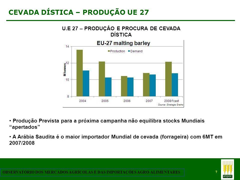 8 OBSERVATÓRIO DOS MERCADOS AGRÍCOLAS E DAS IMPORTAÇÕES AGRO-ALIMENTARES CEVADA – PRODUÇÃO UE 27 Aumento da Procura pela industria da cevada dística, bem como da cevada forrageira face ao aumento de preço do milho e trigo U.E 27 – EVOLUÇÃO DOS PREÇOS DA CEVADA