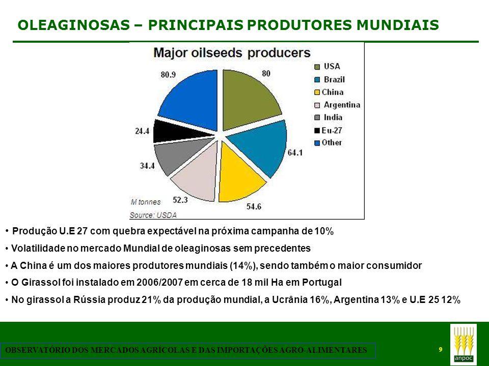 9 OBSERVATÓRIO DOS MERCADOS AGRÍCOLAS E DAS IMPORTAÇÕES AGRO-ALIMENTARES OLEAGINOSAS – PRINCIPAIS PRODUTORES MUNDIAIS Produção U.E 27 com quebra expec