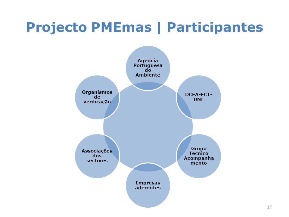 Projecto PMEmas | Participantes 17 Agência Portuguesa do Ambiente DCEA-FCT- UNL Grupo Técnico Acompanha mento Empresas aderentes Associações dos sectores Organismos de verificação