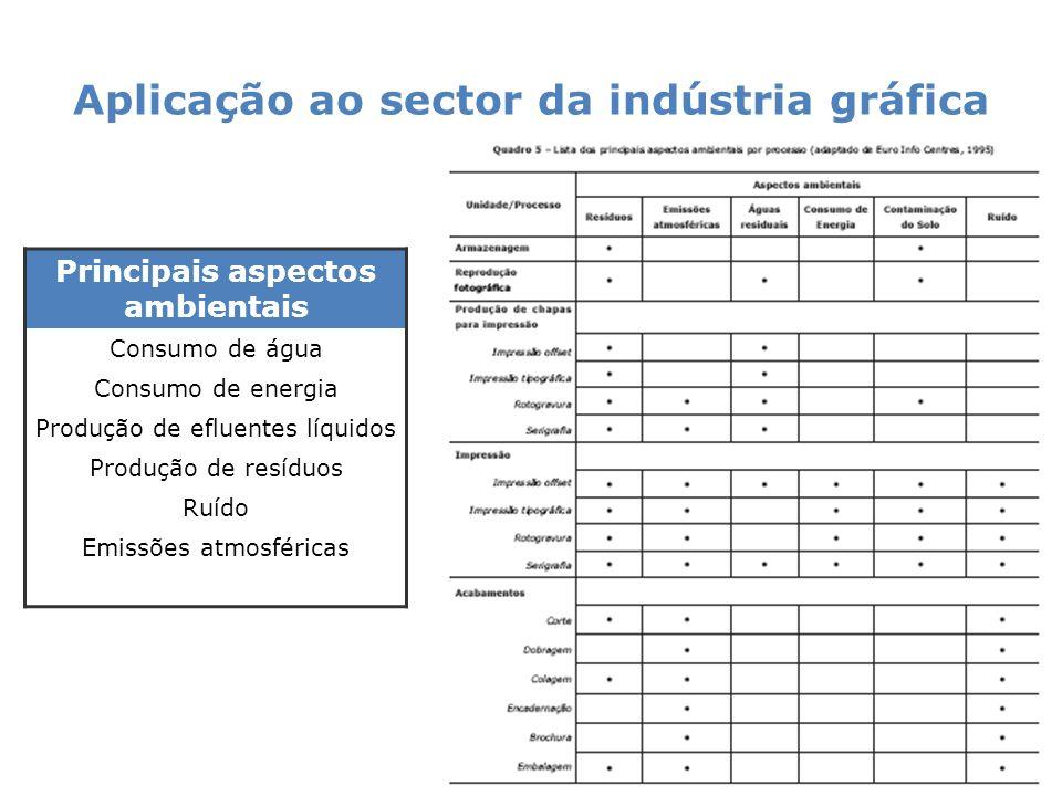 Aplicação ao sector da indústria gráfica 27 Principais aspectos ambientais Consumo de água Consumo de energia Produção de efluentes líquidos Produção de resíduos Ruído Emissões atmosféricas