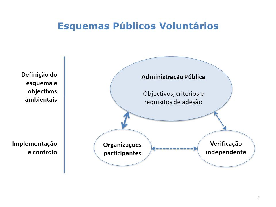 Esquemas Públicos Voluntários 4 Administração Pública Objectivos, critérios e requisitos de adesão Organizações participantes Verificação independente Definição do esquema e objectivos ambientais Implementação e controlo