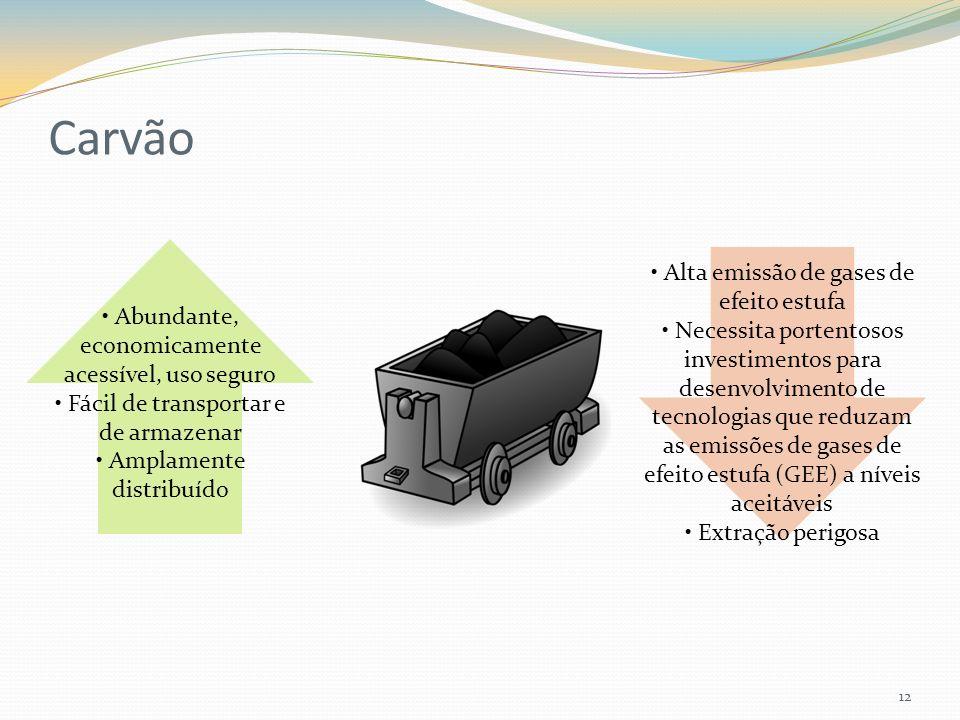 Carvão 12 Abundante, economicamente acessível, uso seguro Fácil de transportar e de armazenar Amplamente distribuído Alta emissão de gases de efeito estufa Necessita portentosos investimentos para desenvolvimento de tecnologias que reduzam as emissões de gases de efeito estufa (GEE) a níveis aceitáveis Extração perigosa