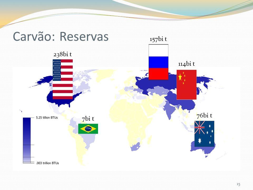 Carvão: Reservas 15 238bi t 157bi t 114bi t 76bi t 7bi t