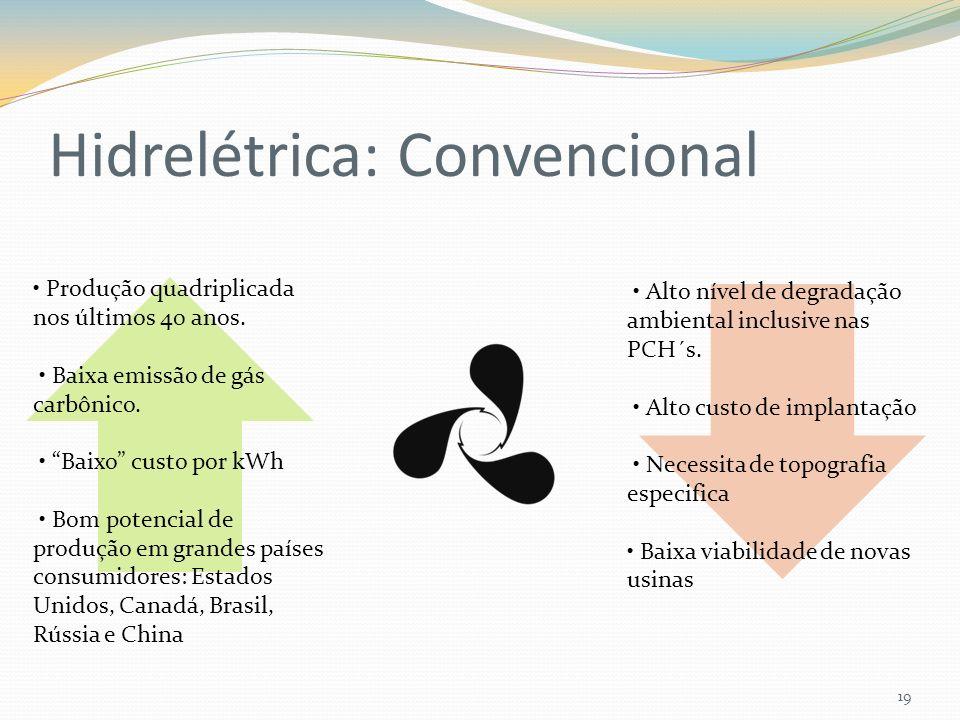 Hidrelétrica: Convencional 19 Produção quadriplicada nos últimos 40 anos. Baixa emissão de gás carbônico. Baixo custo por kWh Bom potencial de produçã