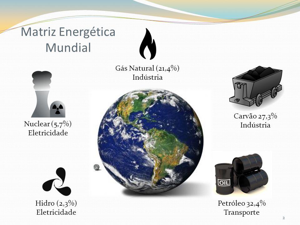 Matriz Energética Mundial 2 Gás Natural (21,4%) Indústria Hidro (2,3%) Eletricidade Carvão 27,3% Indústria Nuclear (5,7%) Eletricidade Petróleo 32,4% Transporte