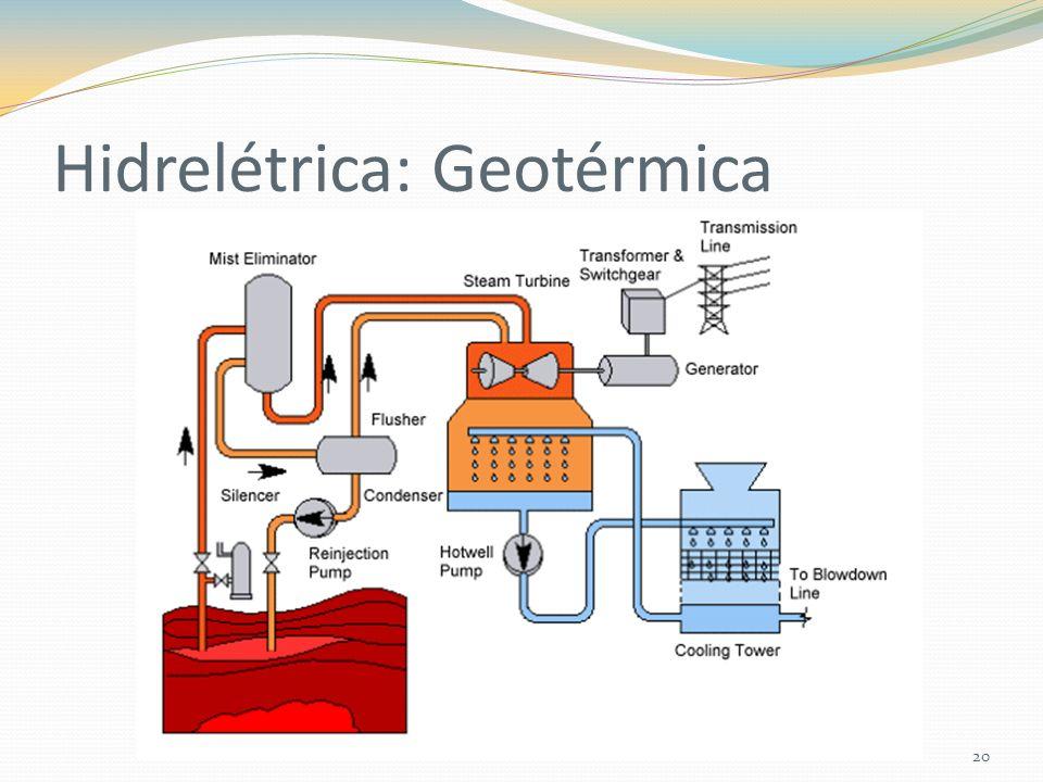 Hidrelétrica: Geotérmica 20