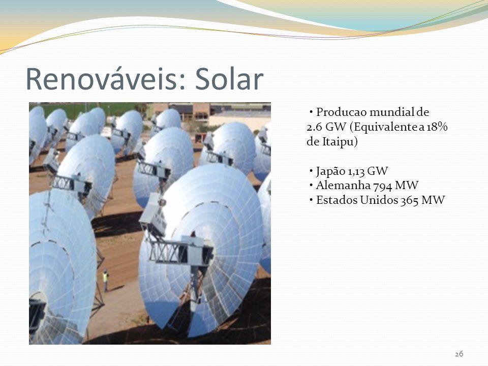 Renováveis: Solar 26 Producao mundial de 2.6 GW (Equivalente a 18% de Itaipu) Japão 1,13 GW Alemanha 794 MW Estados Unidos 365 MW