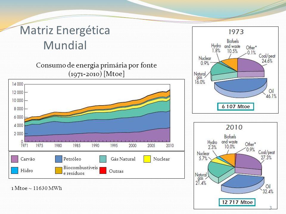 Carvão Hidro Petróleo Biocombustíveis e resíduos Gás NaturalNuclear Outras Consumo de energia primária por fonte (1971-2010) [Mtoe] 1 Mtoe ~ 11630 MWh 3 Matriz Energética Mundial