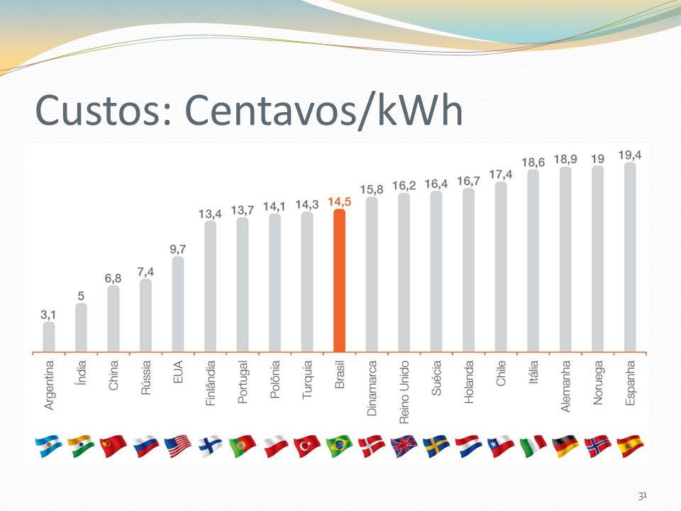 Custos: Centavos/kWh 31