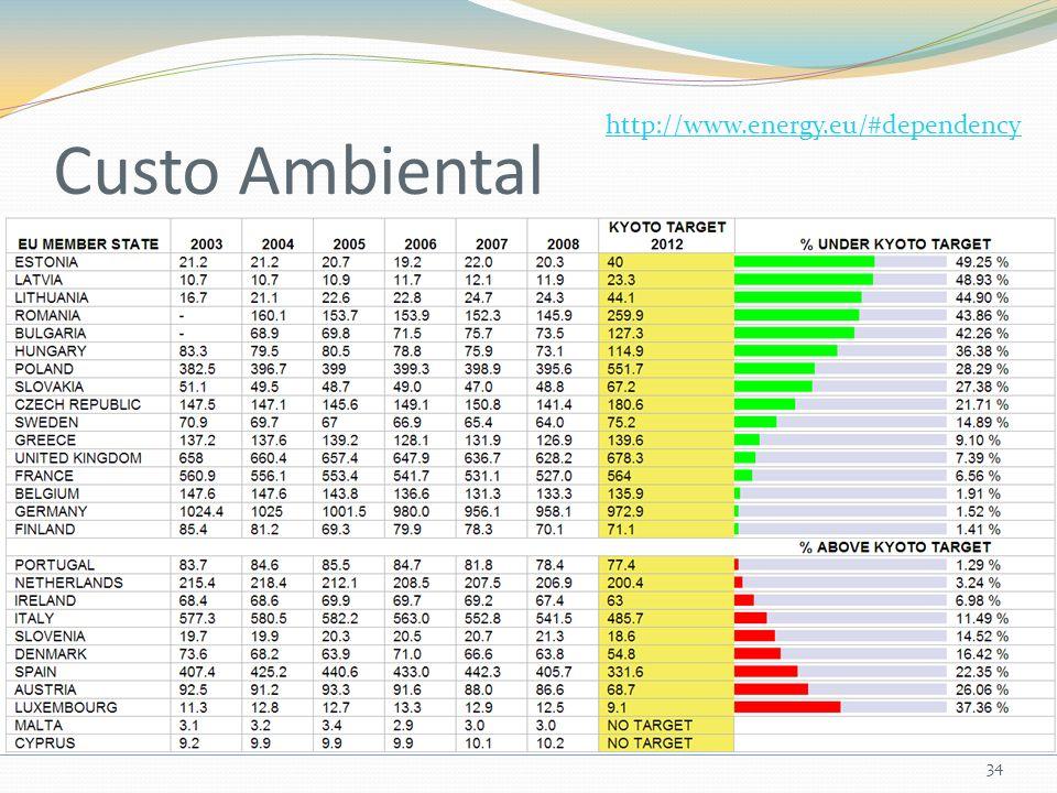 Custo Ambiental 34 http://www.energy.eu/#dependency